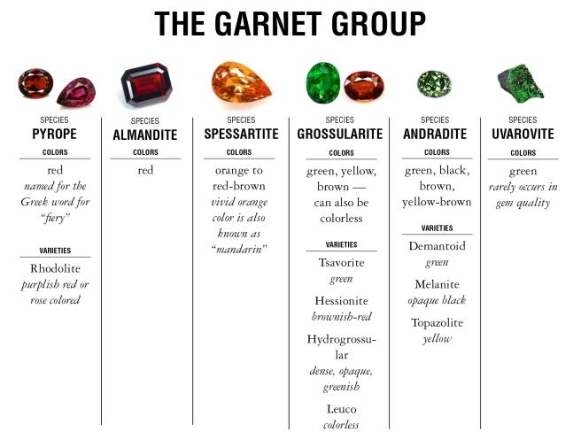 Garnet Group chart